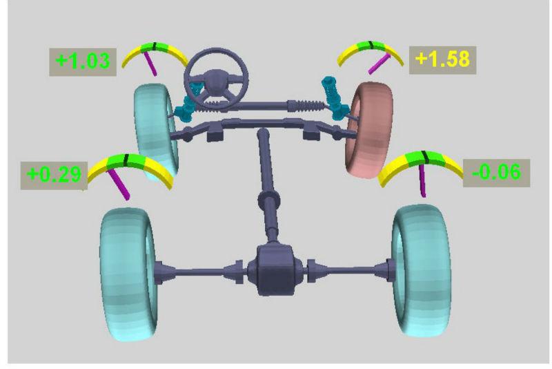 model 3D zbieżności kół